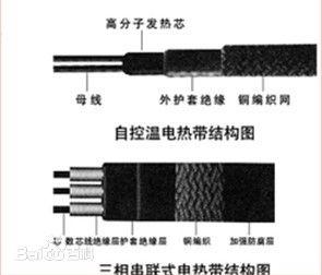 串联式电伴热