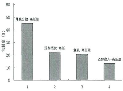 微射流高压均质制备方法对维生素纳米脂质体包封率的影响.png