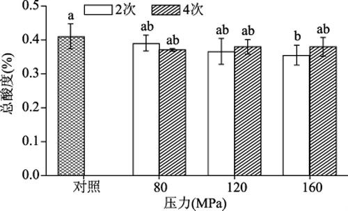 HPM处理对铁棍山药汁总酸的影响