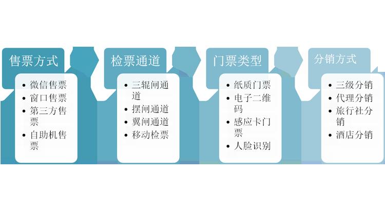 2.票務系統基本選擇.png