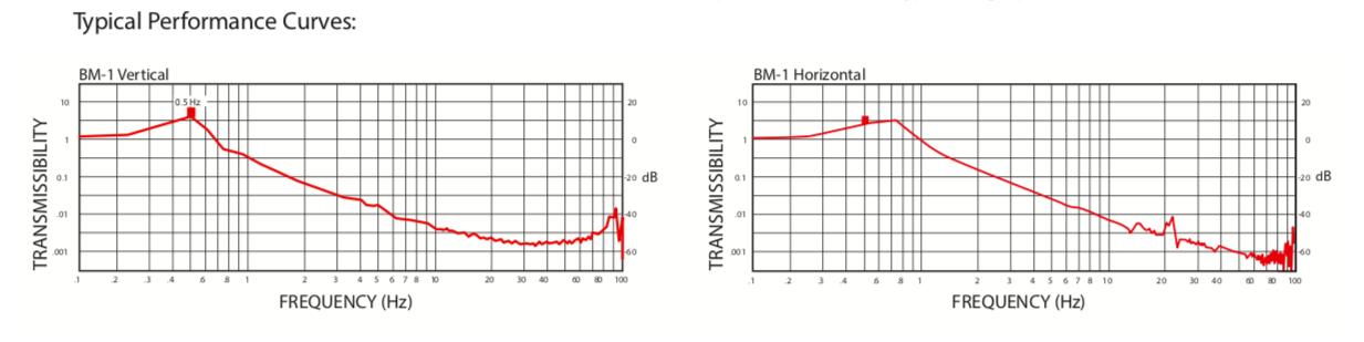 MinusK防震台性能曲线图.png