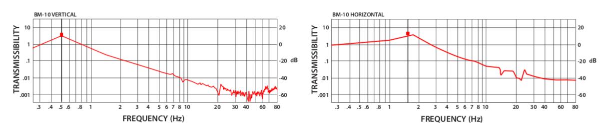 Minusk减震台性能曲线图.png