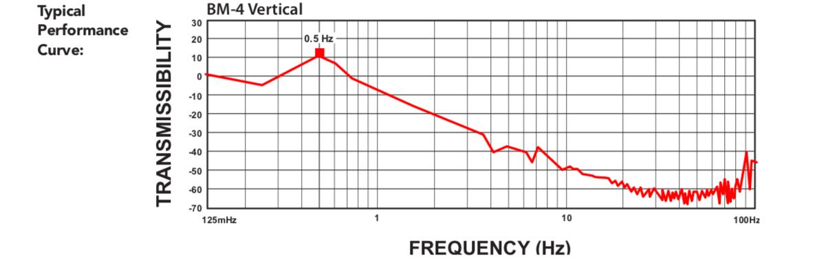 Minus K防震台性能曲线图.png