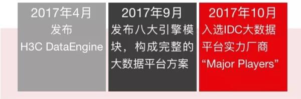 新华三进入大数据平台实力厂商前十,战略指标居首