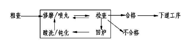 鋼管表麵缺陷處理流程
