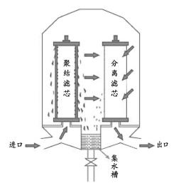 聚结器的工作原理图