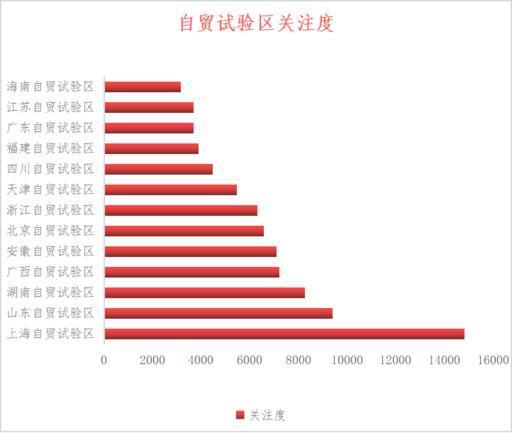 """11099-改革""""试验田"""":中国自贸试验区数据""""画像""""2245.jpg"""
